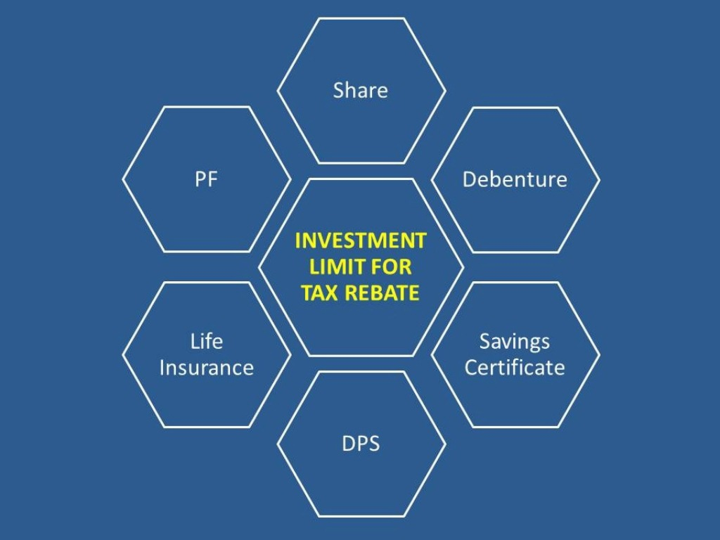 Investment Limit for Tax Rebate Image